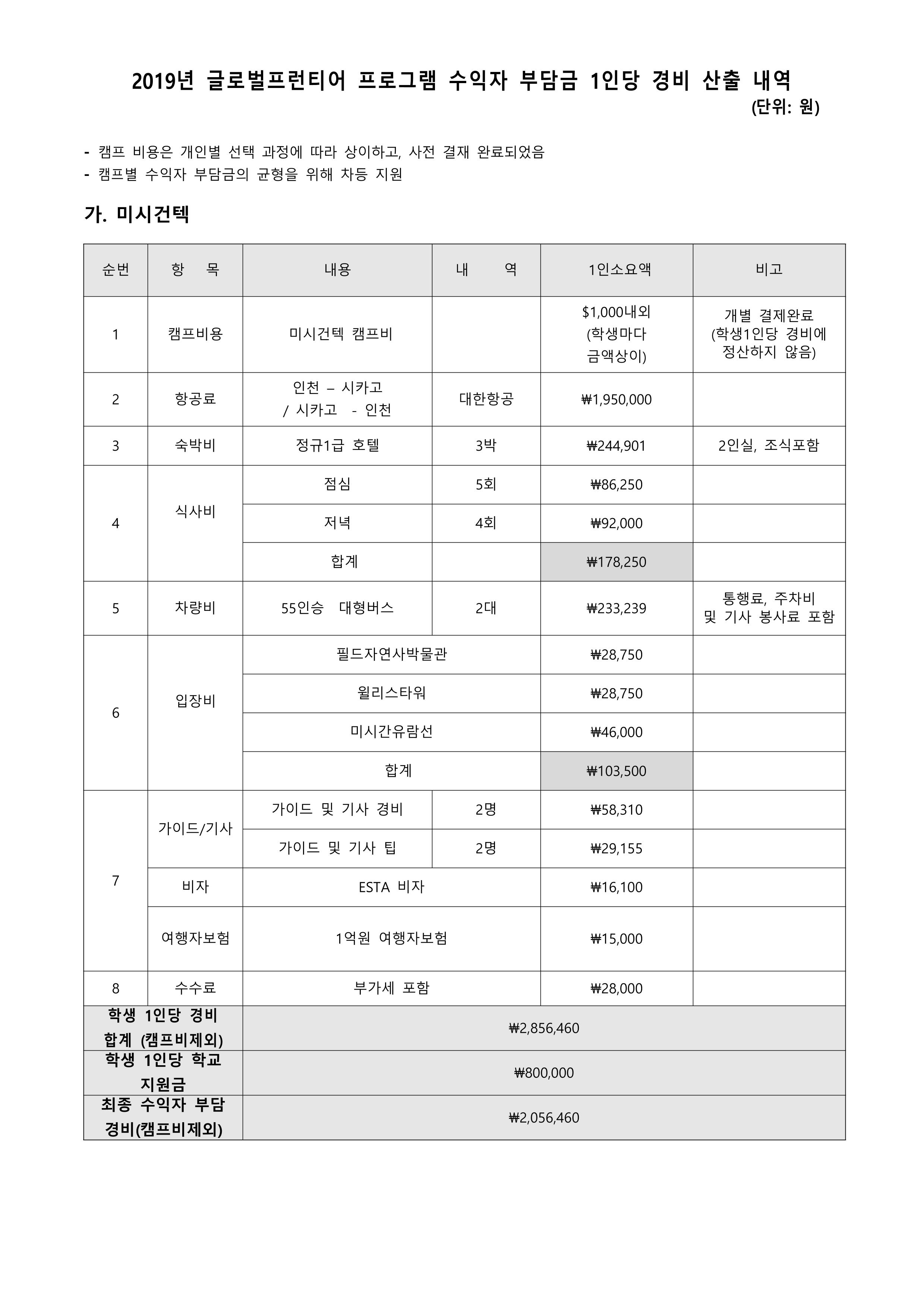 2019년 글로벌프런티어 프로그램 수익자 부담 경비 납부 안내. 3Page.