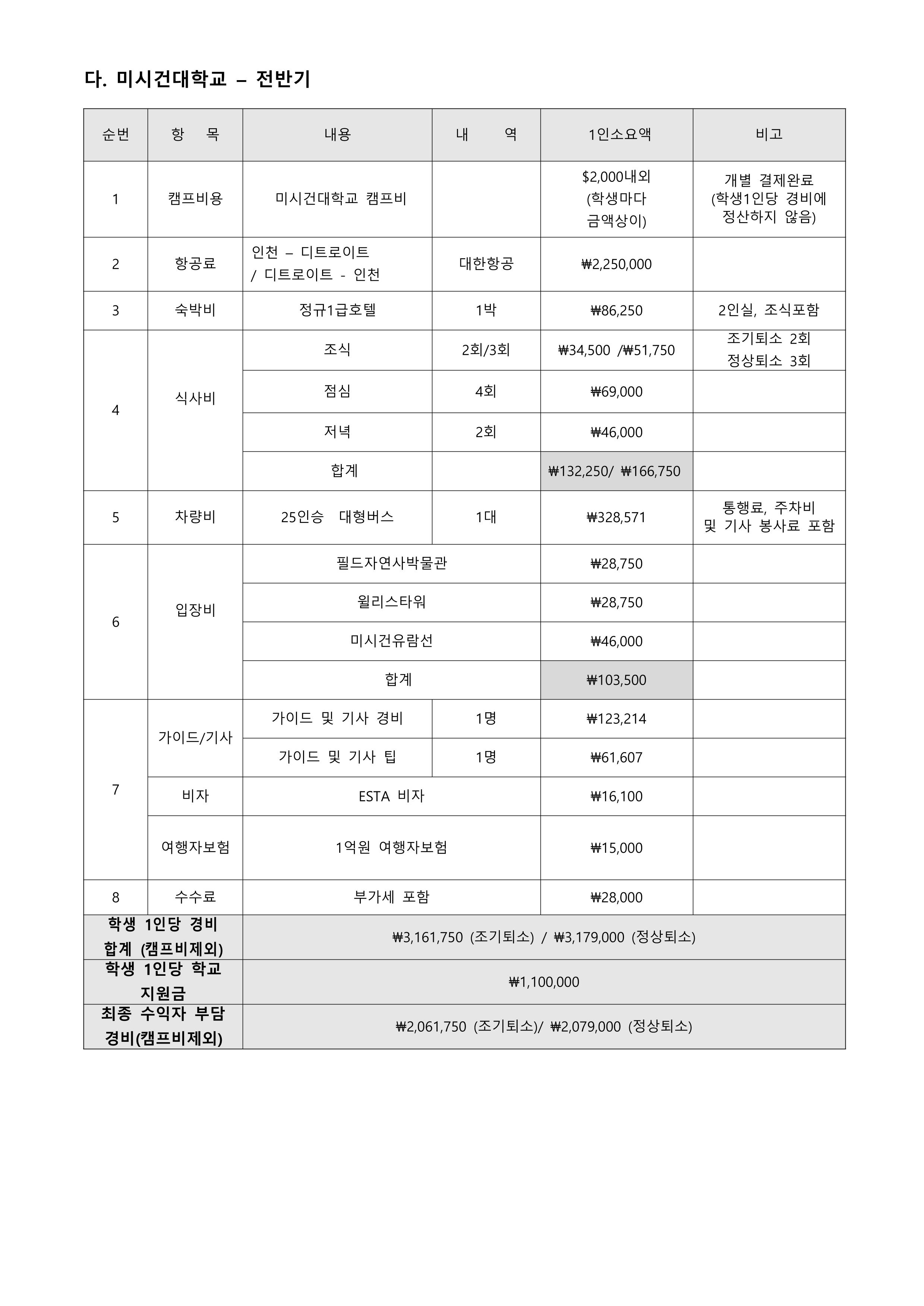 2019년 글로벌프런티어 프로그램 수익자 부담 경비 납부 안내. 5Page.