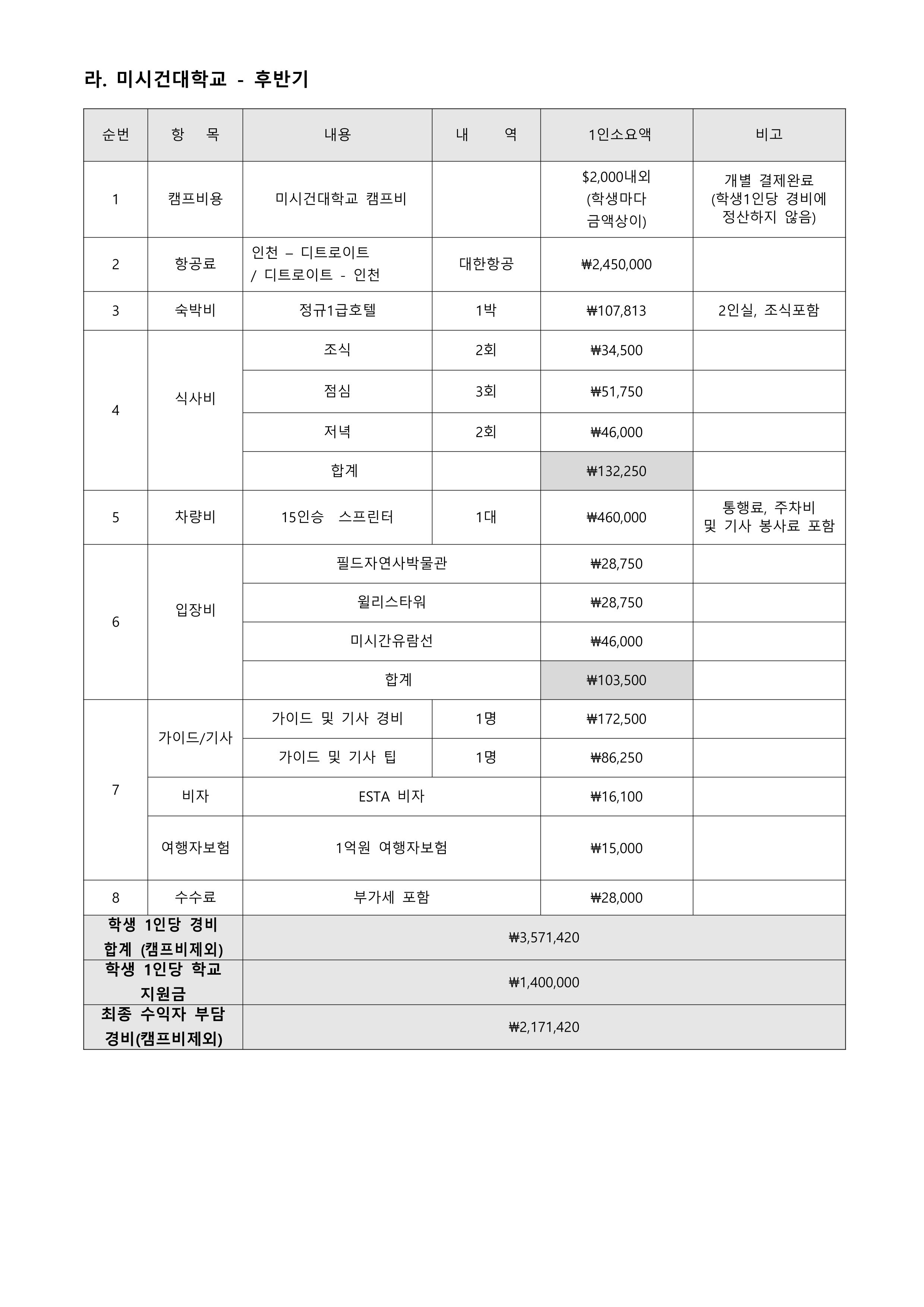 2019년 글로벌프런티어 프로그램 수익자 부담 경비 납부 안내. 6Page.
